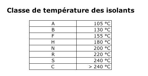 Classe thermique de nos vernis isolants
